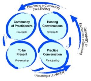 Four Fold Practice