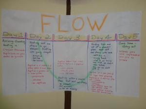 Flow of our retreat