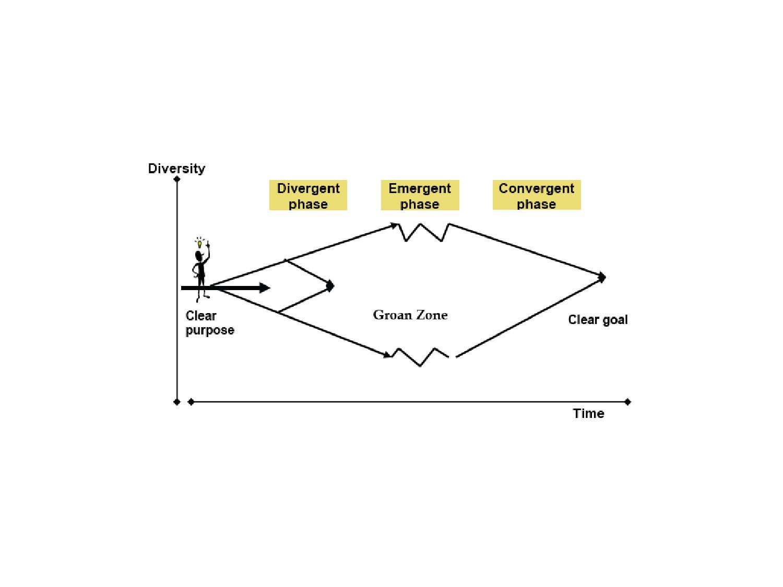 Divergence konvergence